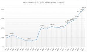 Bruttó minimálbér reálértékben 1988 óta