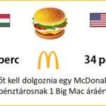 Életszínvonal és jólét mérése – reálisan (Big Mac-index 3. rész)