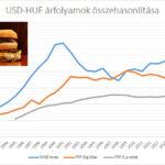 Big Mac árak és indexek Magyarországon